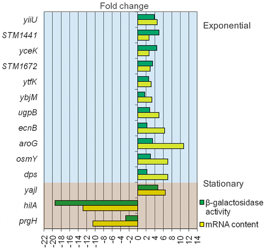 Validation of transcriptomic analysis: comparison of gene expression differences between LB and LB+5% deoxycholate as measured by RNA content (microarray analysis) and activity of <i>lac</i> fusions.