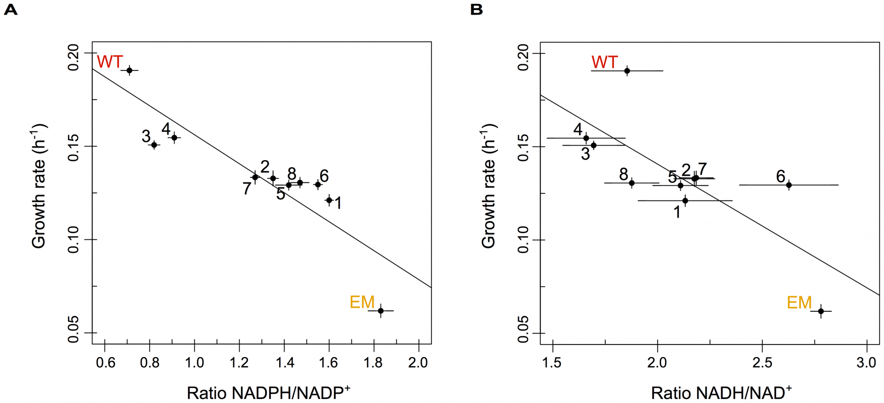 The redox states of pyridine nucleotides are perturbed in EM but restored through evolution.