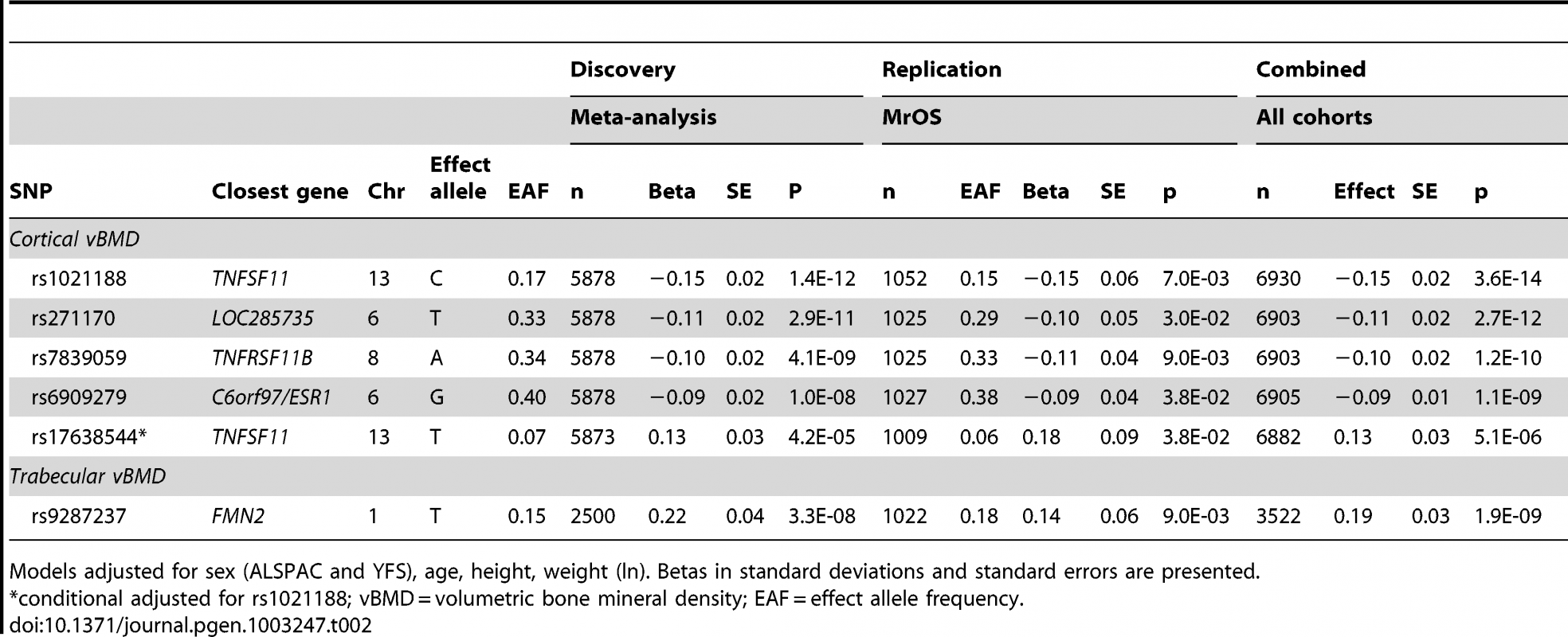 Top cortical and trabecular vBMD signals from pQCT GWA meta-analyses followed by replication.
