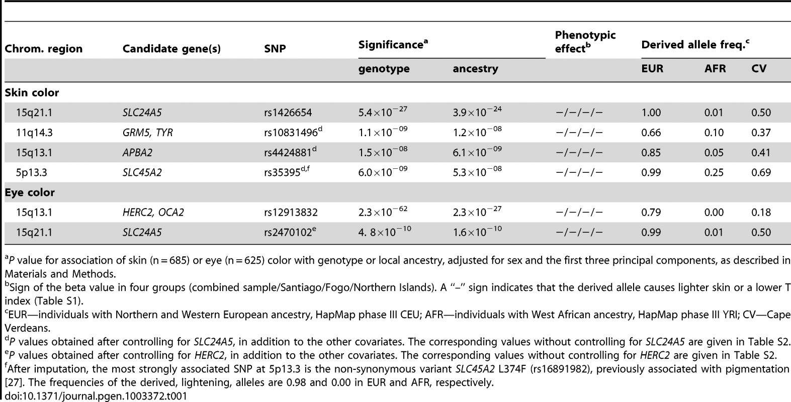 Major loci for skin and eye color.