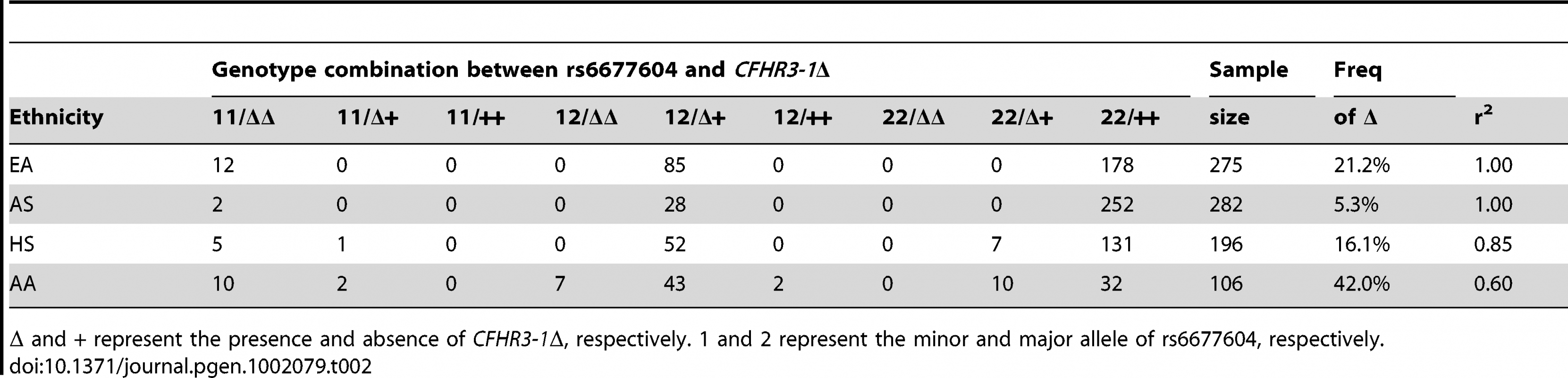 Pairwise LD between rs6677604 and <i>CFHR3-1</i>Δ in four ethnic groups.