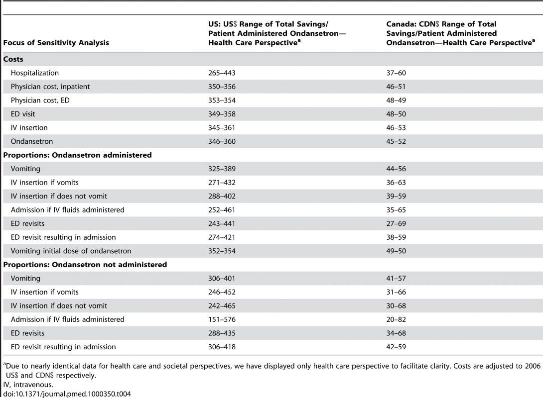 Range of costs associated with maximal variation in individual parameters included in model.