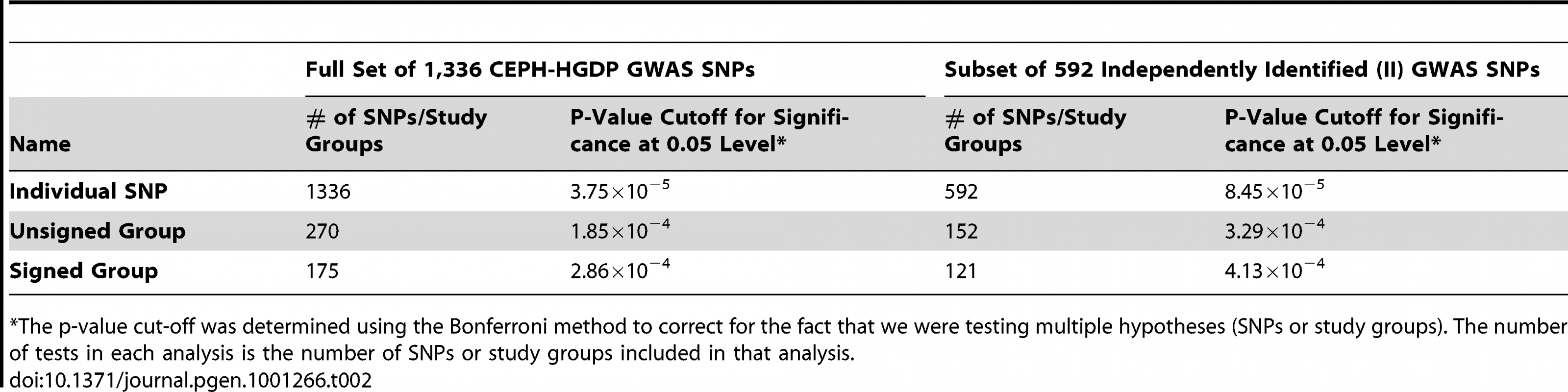Number of SNPs/study groups tested in each analysis.