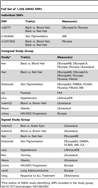 Individual SNPs and study groups that were significant for at least one Delta, F<sub>st</sub>, LLC, or iHS measure in the individual SNP, group unsigned, or group signed analysis of all 1,336 GWAS SNPs.