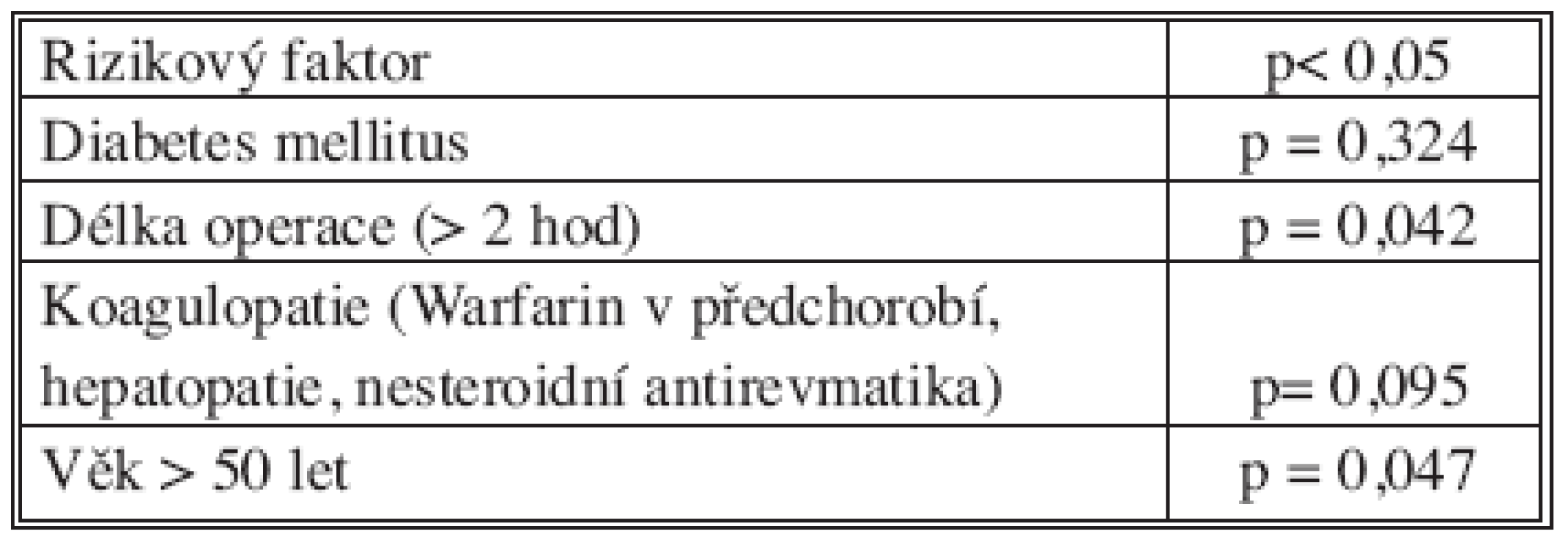 Rizikové faktory infekce chirurgického místa Tab. 4. Surgical site infections risk factors