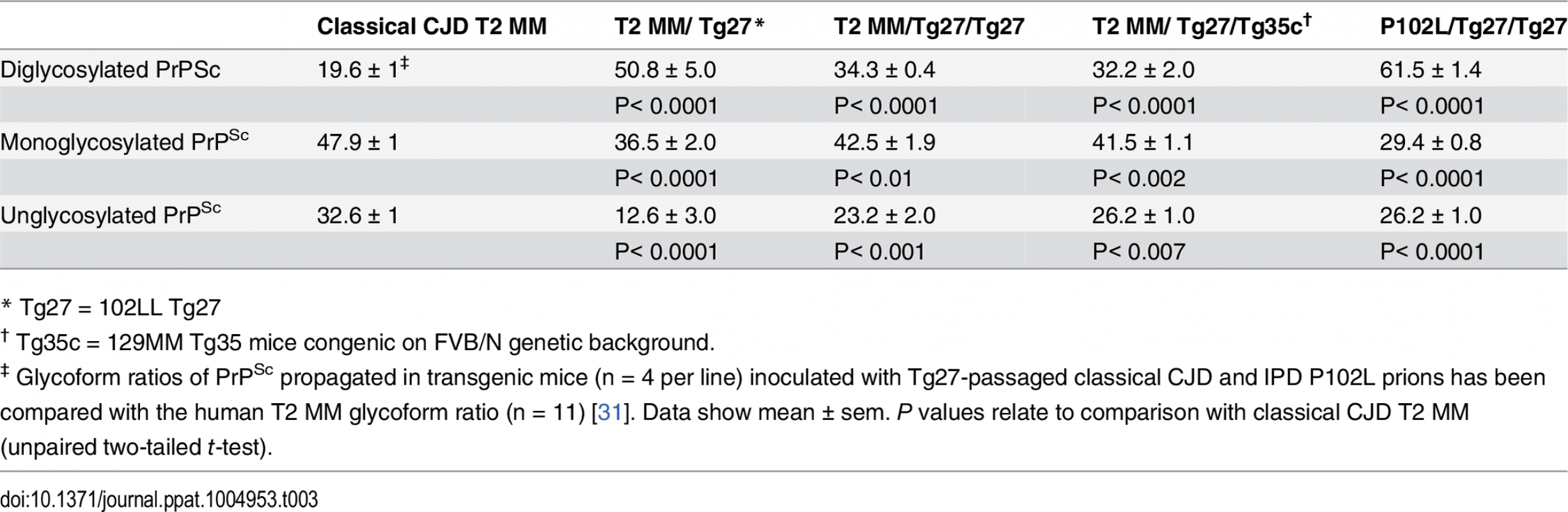 Glycoform analysis of Tg27-passaged classical CJD (CJD-102L) and IPD P102L (GSS-102L) prions transmitted to transgenic 102LL Tg27 and 129MM Tg35c mice.