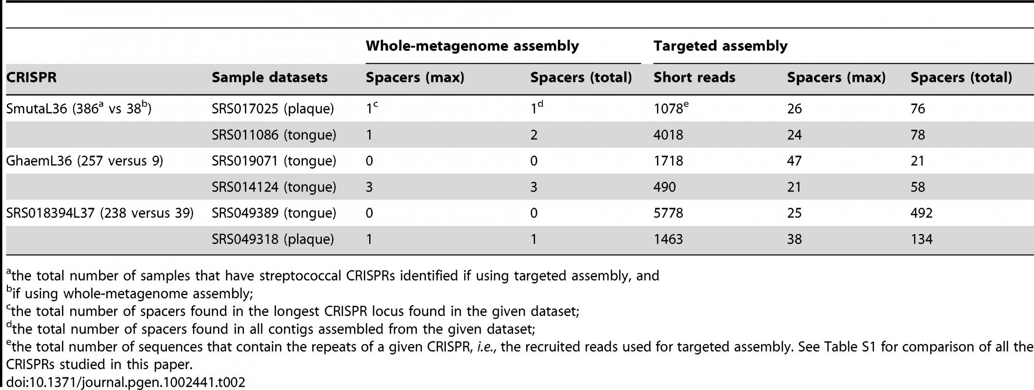 Comparison of CRISPR identification using whole-metagenome assembly and targeted assembly.
