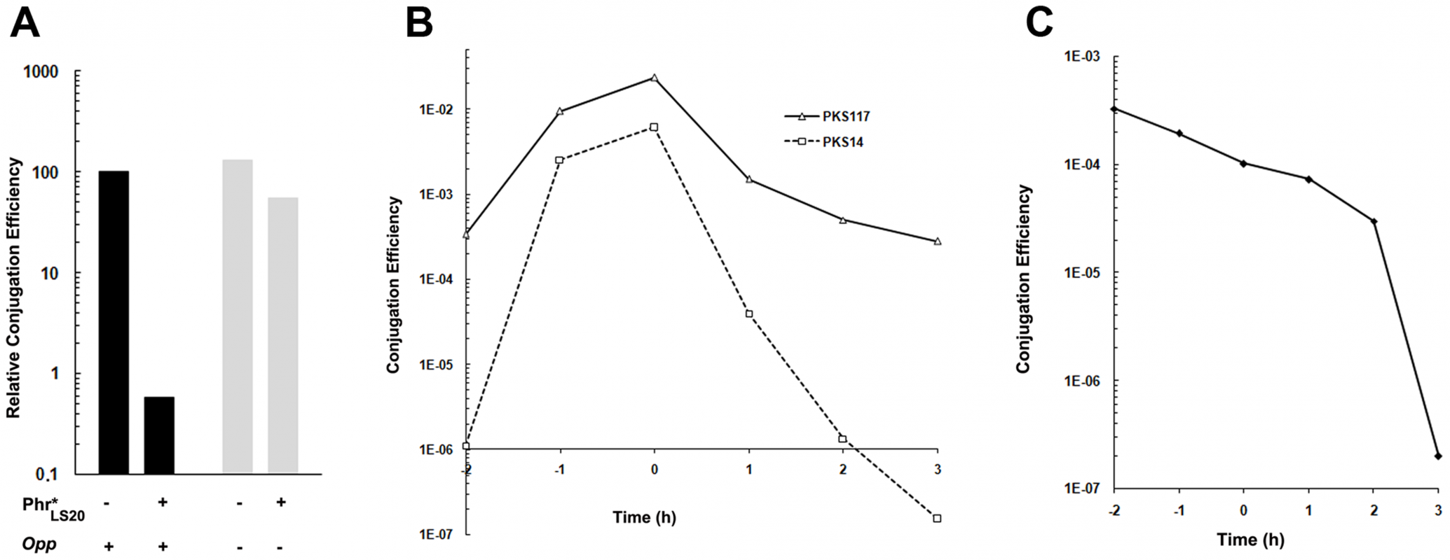 Phr*<sub>LS20</sub> pentapeptide inhibits conjugation in an <i>opp</i> dependent manner.