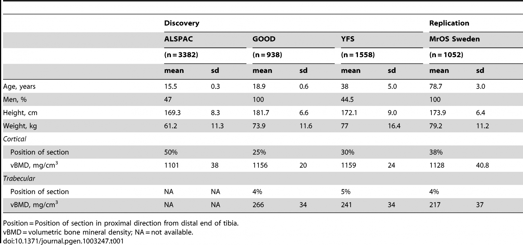 Characteristics of the cohorts included in the discovery GWA meta-analyses and replications.