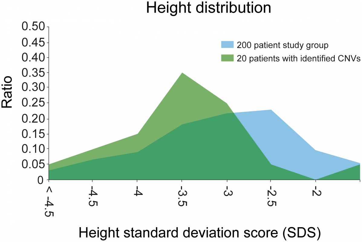 Height distribution of the study group.