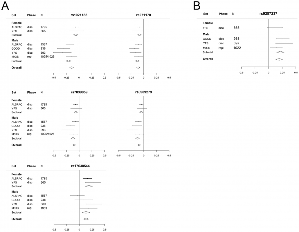 The genome-wide meta-analyses according to sex.