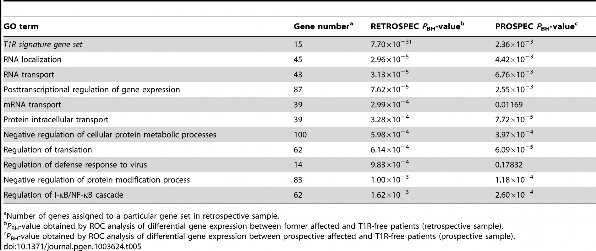 The T1R signature gene set and GO terms significantly less induced by leprosy patients affected by T1R compared to T1R-free patients-in discovery and validation sets.