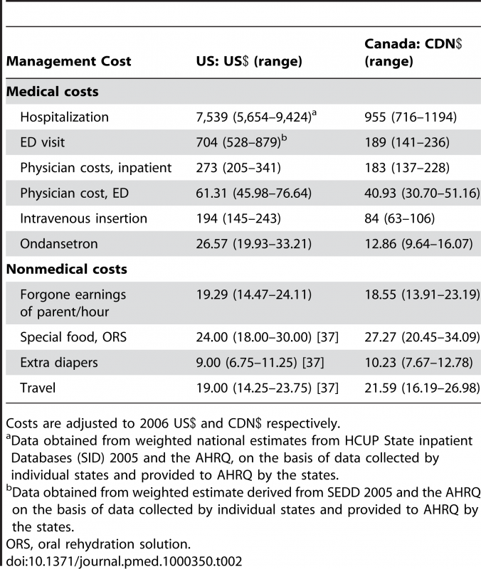Management costs for intervention and outcome events used in the cost analysis and ranges considered.