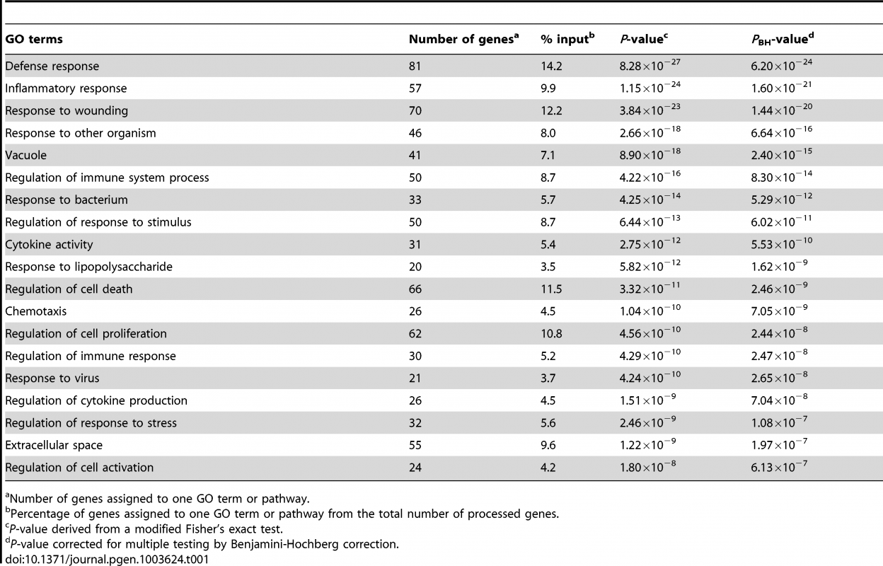 Overrepresented Gene Ontology terms amongst the 572 genes regulated by <i>M. leprae</i> sonicate in the samples from former leprosy patients with and without T1R.