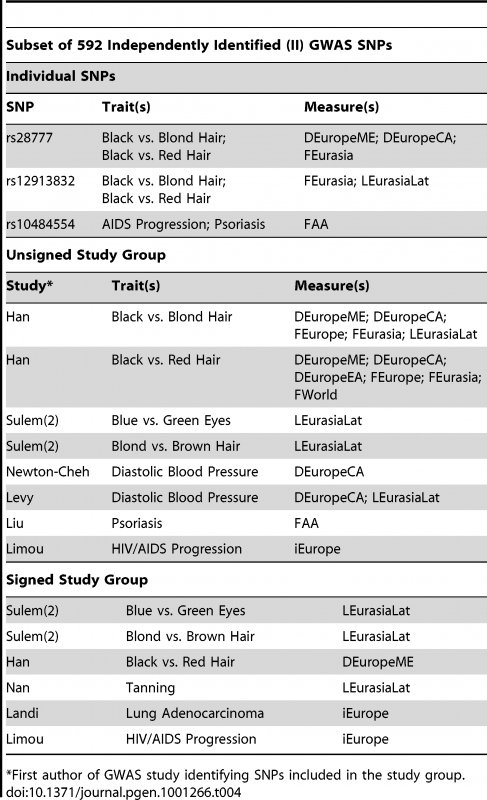 Individual SNPs and study groups that were significant for at least one Delta, F<sub>st</sub>, LLC, or iHS measure in the II individual SNP, group unsigned, or group signed analysis.