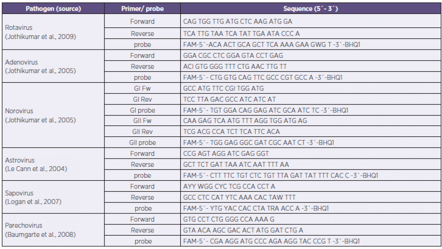 Primers and probe sequences of the PCR panel Tabulka 1. Sekvence primerů a sond použitého in-house real-time PCR panelu