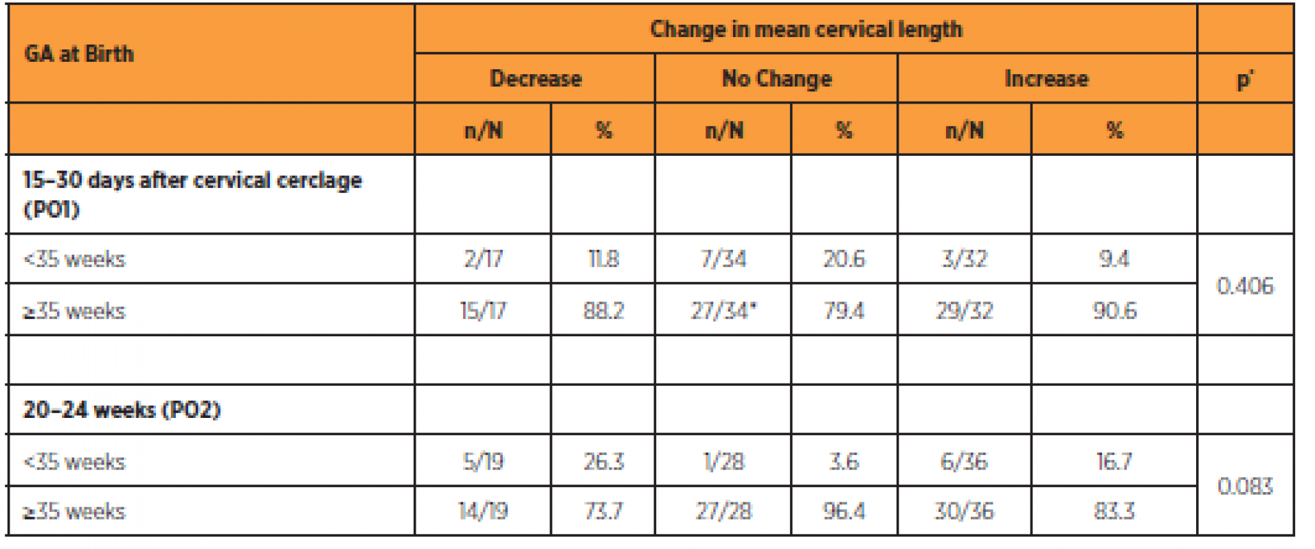 Comparison between changes in cervical length and delivery < 35 weeks of gestation