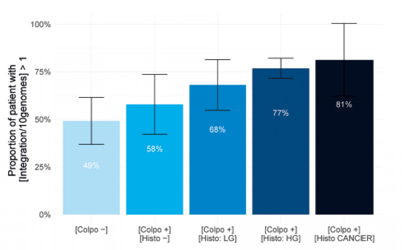 Percentage of population showing integration in histology subgroups.