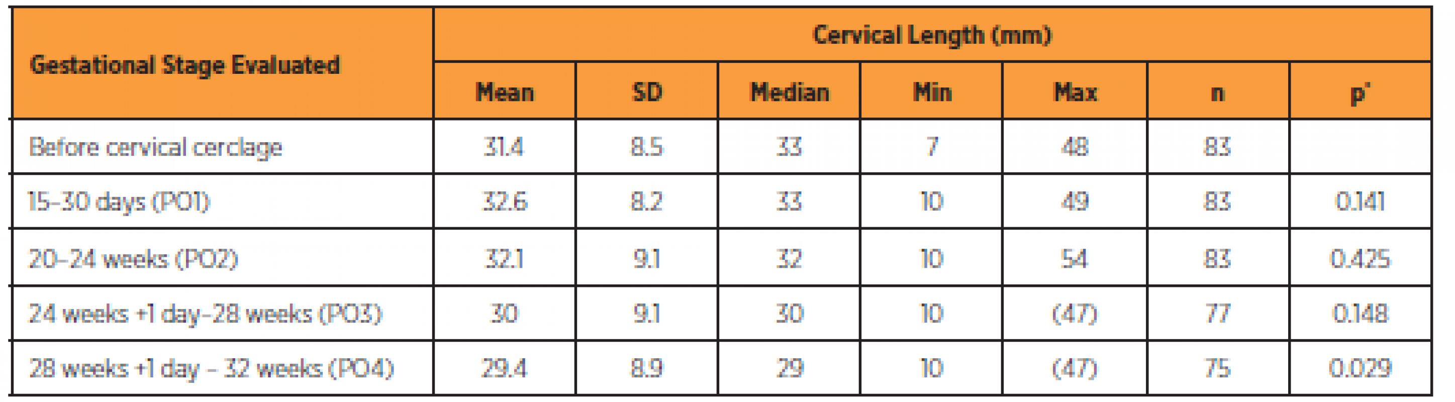 Comparison between cervical lengths at different stages before and after cervical cerclage
