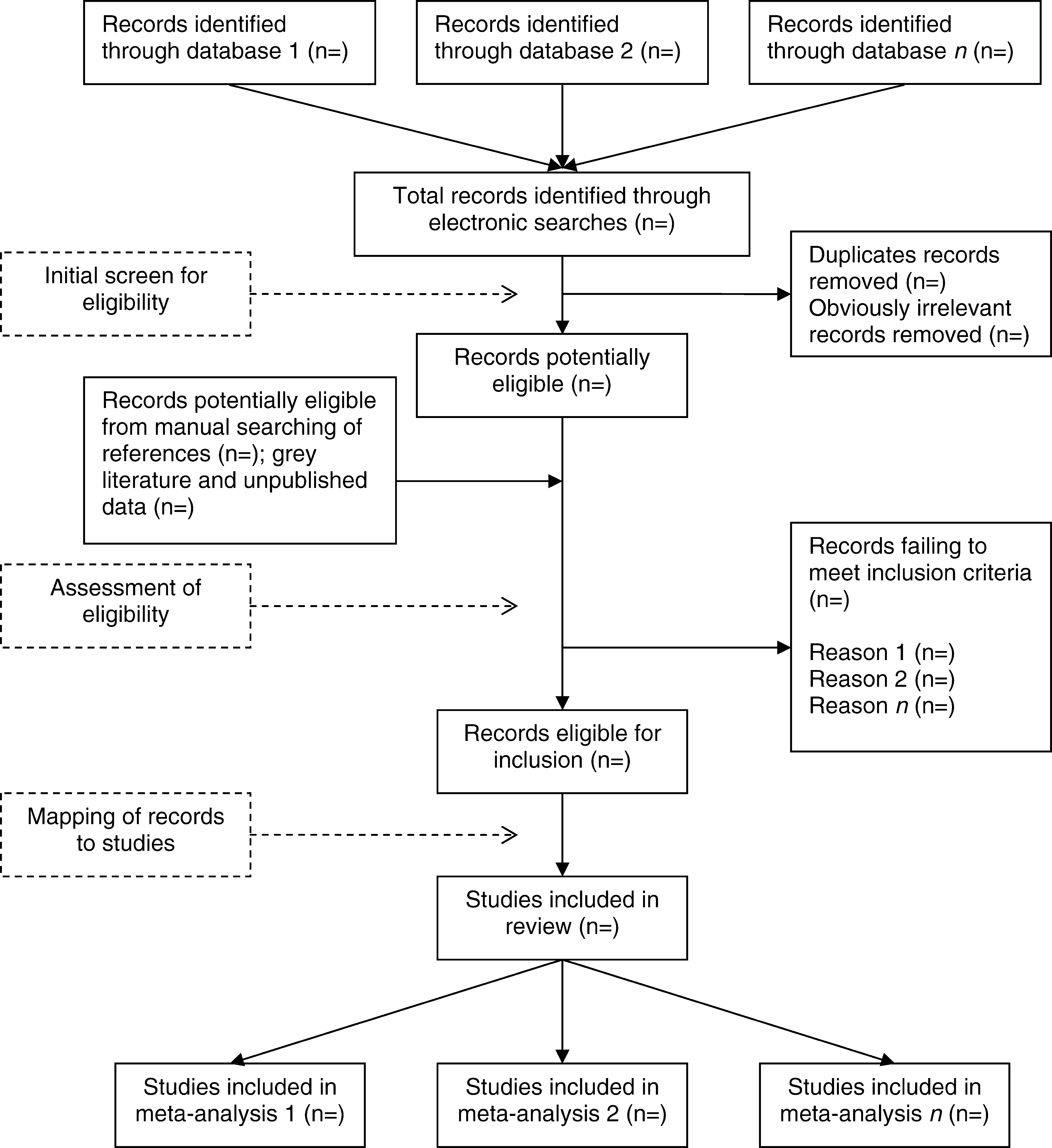 A Typical Process for Searching and Assessing Eligibility of Studies