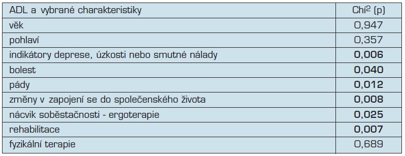 ADL úroveň a vybrané charakteristiky souboru (Chí<sup>2</sup> test)