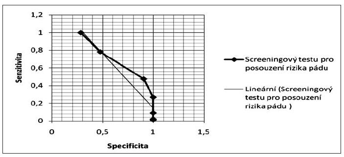 ROC graf Screeningový test pro posouzení rizika