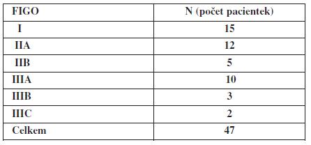 Počty pacientek v jednotlivých stadiích podle FIGO při záchytu triple negativního karcinomu prsu