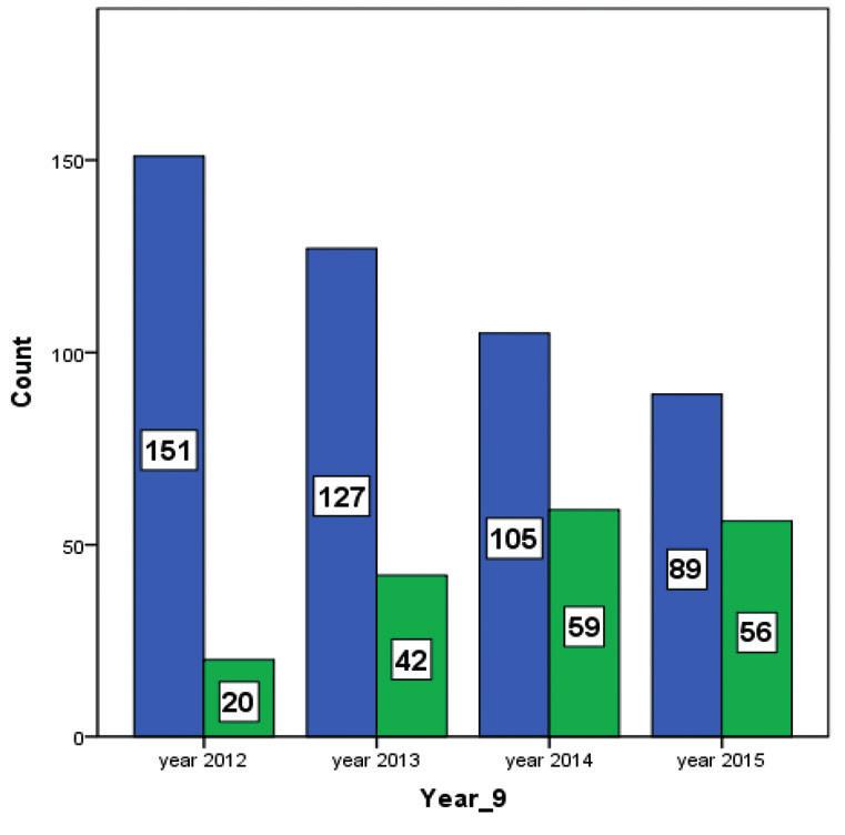Trend počtu dvojčat sledovaných a porozených v ÚPMD v letech 2012–2015