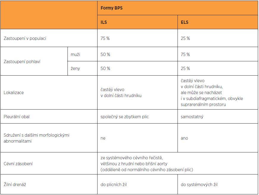 Odlišení jednotlivých forem bronchopulmonální sekvestrace