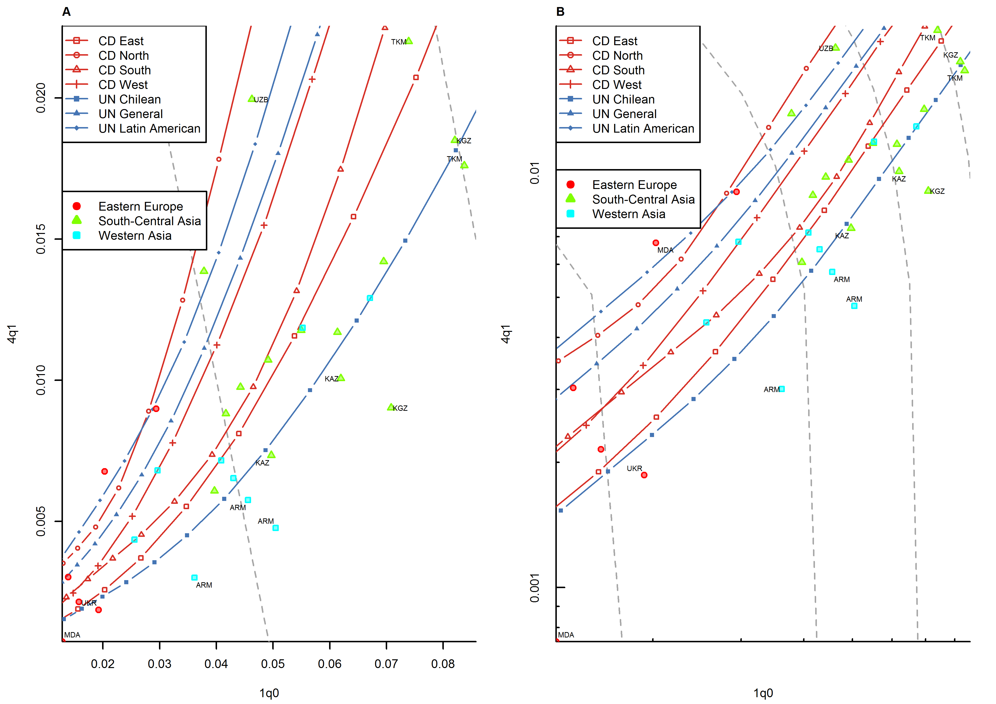 Relationship between <sub>1</sub><i>q</i><sub>0</sub> and <sub>4</sub><i>q</i><sub>1</sub> in country-years of the WFS and DHS surveys: former Soviet Union.
