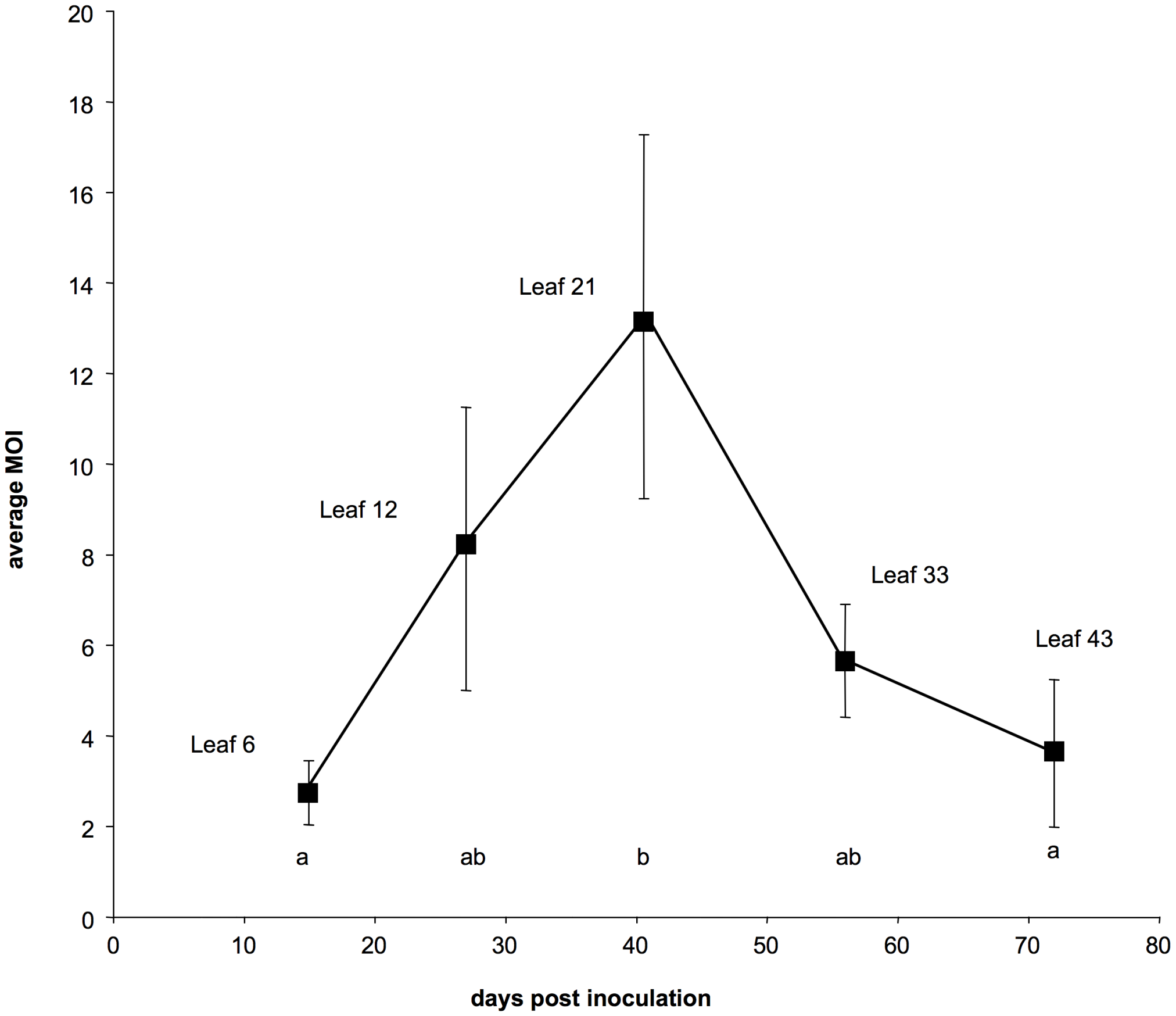 Dynamics of the multiplicity of cellular infection by <i>Cauliflower mosaic virus</i> in turnip plants.