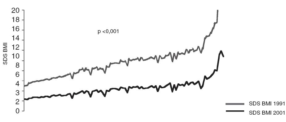 Porovnanie stupňa obezity podľa SDS BMI z rokov 1991 a 2001 [5, 6].