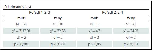 Rozdíly mezi muži a ženami podle dvojího typu pořadí zadání scénářů.