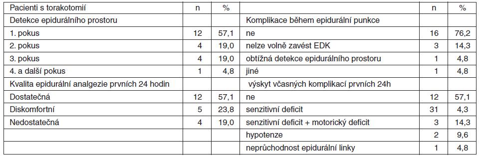 Vybrané sledované charakteristiky kvality a včasných komplikací pooperační epidurální analgezie během prvních 24 h u pacientů s torakotomií (n = 21)