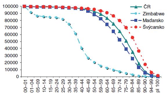 Vymírání kohorty mužů ve vybraných zemích v roce 2004, standardizace na 100 000 mužů Zdroj: WHO, Life Tables for WHO Member States Poznámka: Maďarsko a Švýcarsko představují hraniční hodnoty z vybraných státu OECD