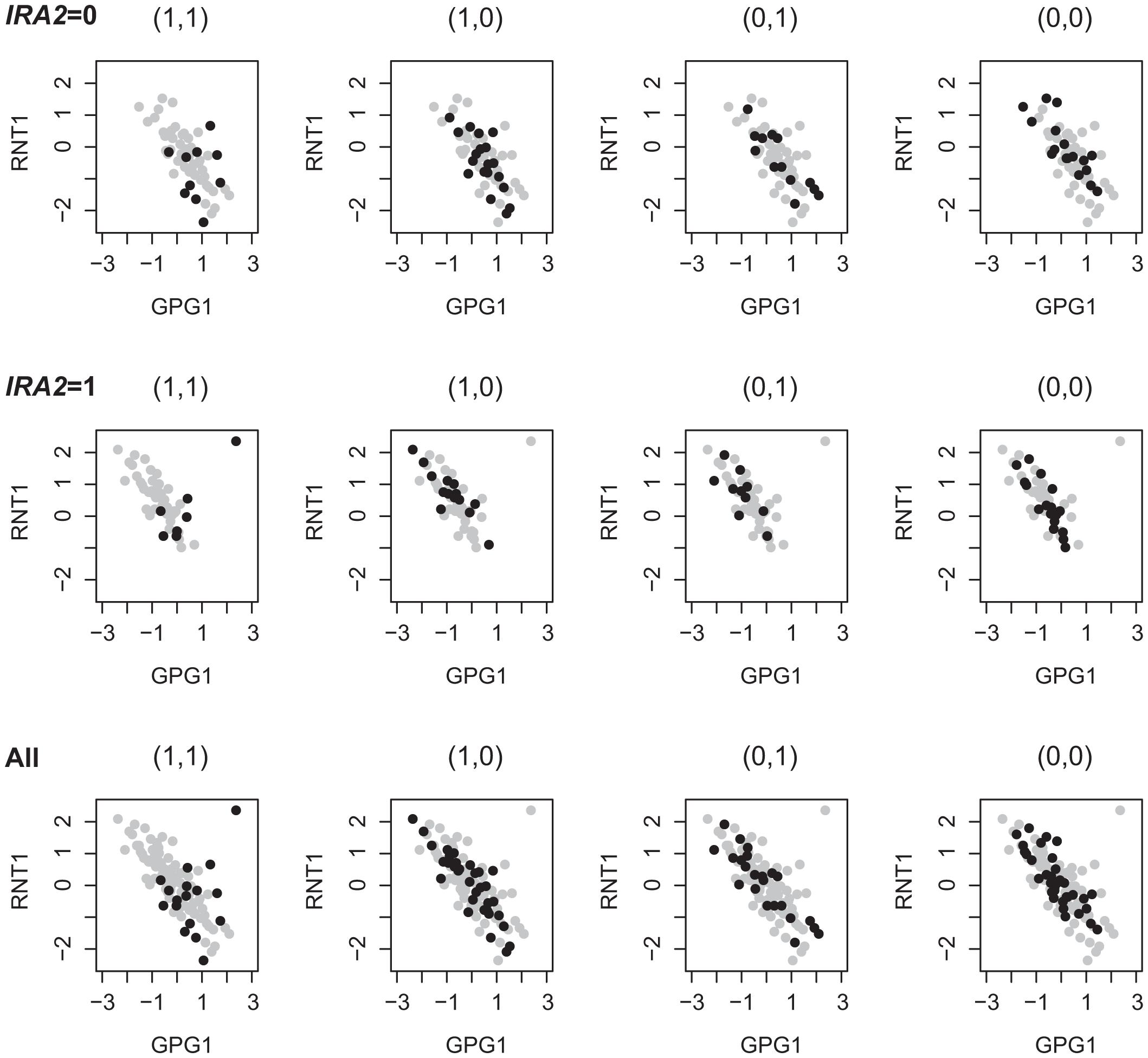 1D-trait and 2D-trait reflect different genetic regulations.