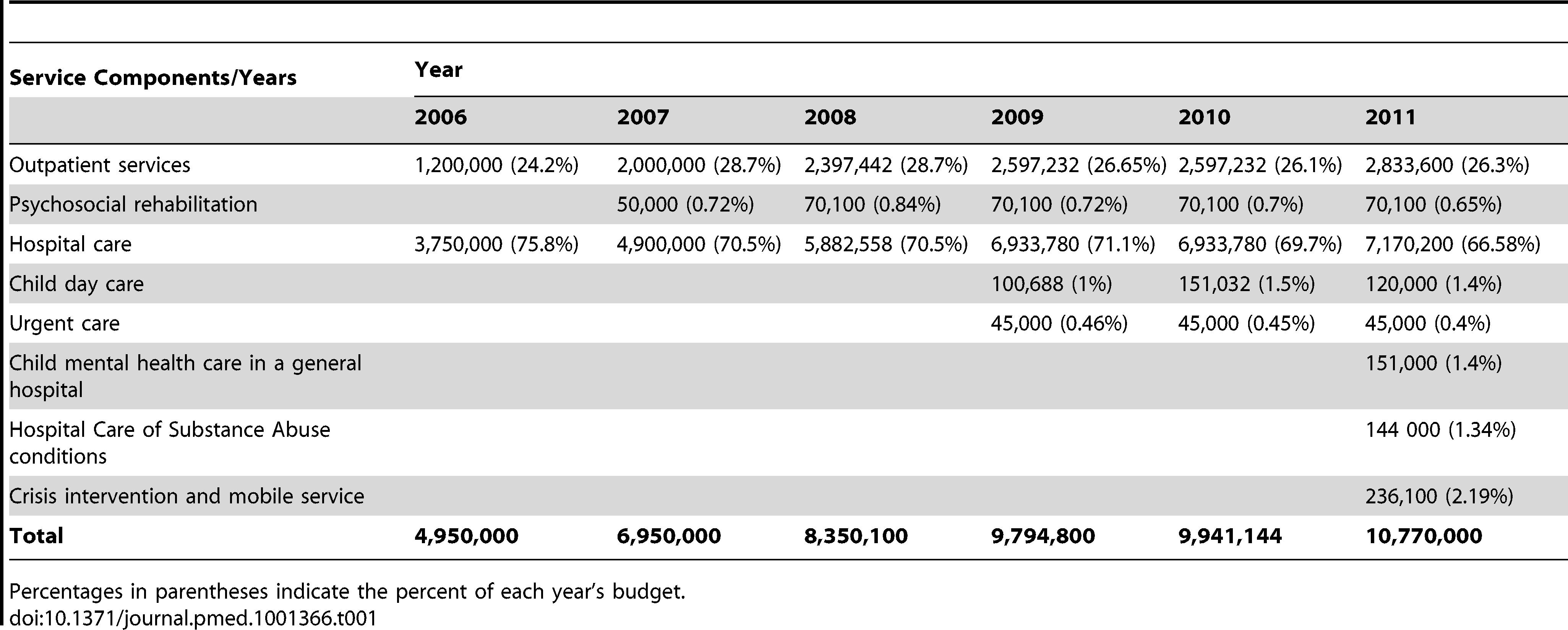 Budget of Georgian state program for psychiatric care, 2006–2011 (in Georgian lari).