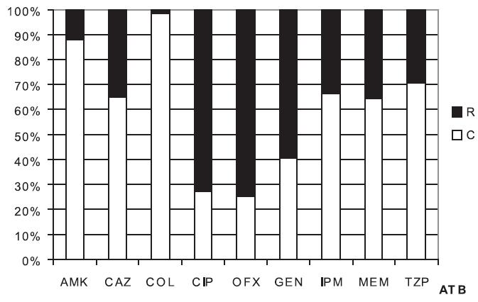 Citlivost k různým antibiotikům u 118 kmenů P. aeruginosa Fig. 1. Antibiotic susceptibility in 118 P. aeruginosa strains Zkratky: AMK - amikacin, CAZ - ceftazidim, COL - kolistin, CIP - ciprofloxacin, OFX - ofloxacin, GEN - gentamicin, IPM - imipenem, MEM - meropenem, TZP - piperacilin s tazobaktamem, C - citlivé, R - rezistentní Abbreviations: AMK - amikacin, CAZ – ceftazidim, COL - colistin, CIP – ciprofloxacin, OFX - ofloxacin, GEN - gentamicin, IPM - imipenem, MEM - meropenem, TZP - piperacillin/tazobactam, C - susceptible, R - resistant