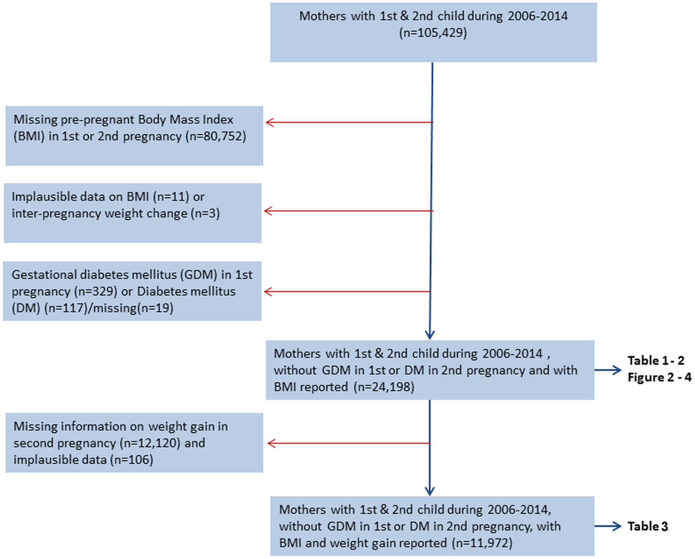 Flow chart showing inclusion and exclusions, The Medical Birth Registry of Norway, 2006–2014.
