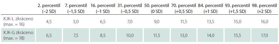 Příloha 4. Percentilové hodnoty kognitivně zdravých seniorů pro zkrácené verze skórování.