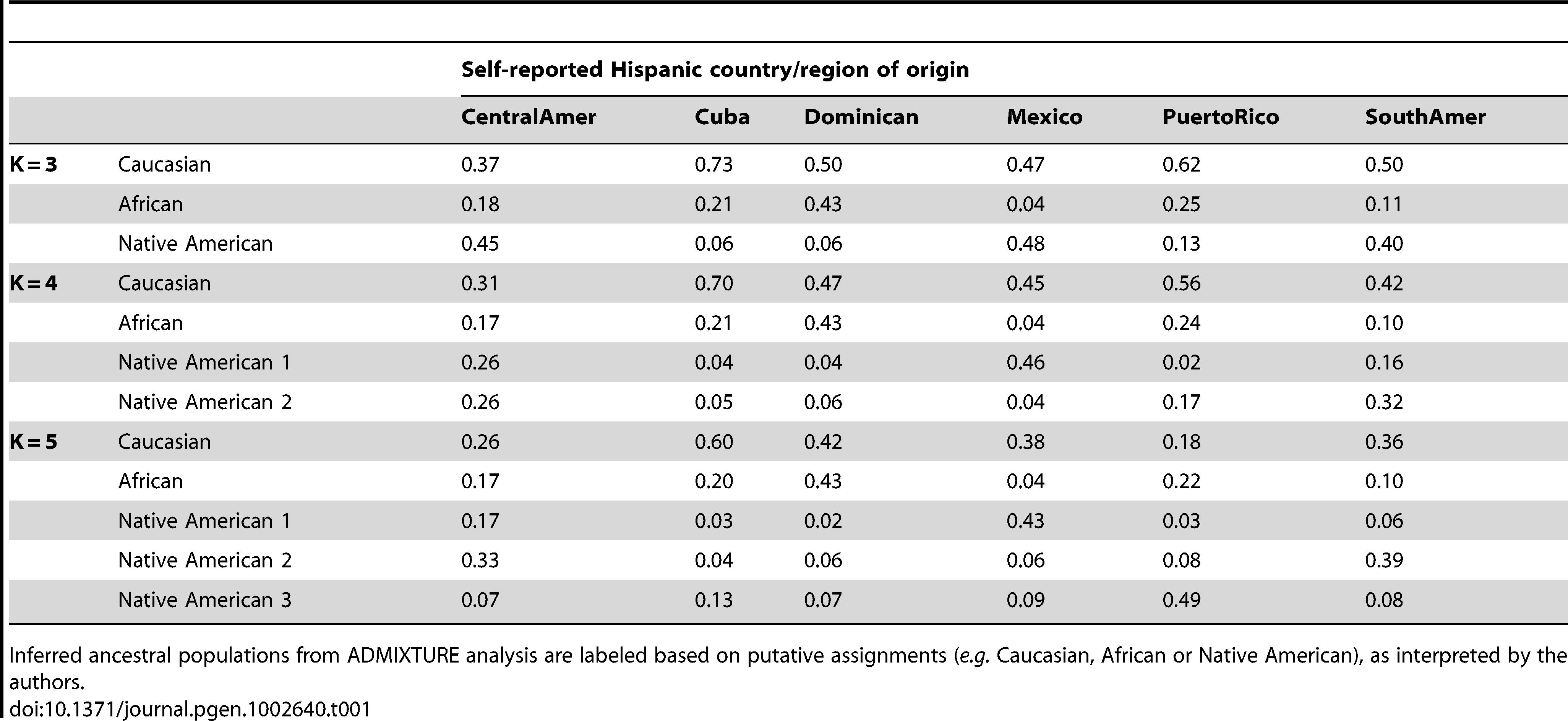 Proportion of ancestry estimates averaged within each Hispanic country/region of origin, from model-based clustering analysis of 1,374 unrelated MESA individuals in ADMIXTURE with K=3, 4, and 5.