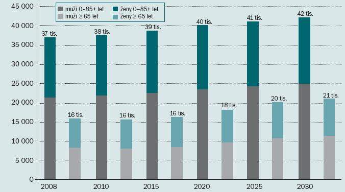 Očekávané počty nových onemocnění nádory ledvin v zemích střední a východní Evropy.