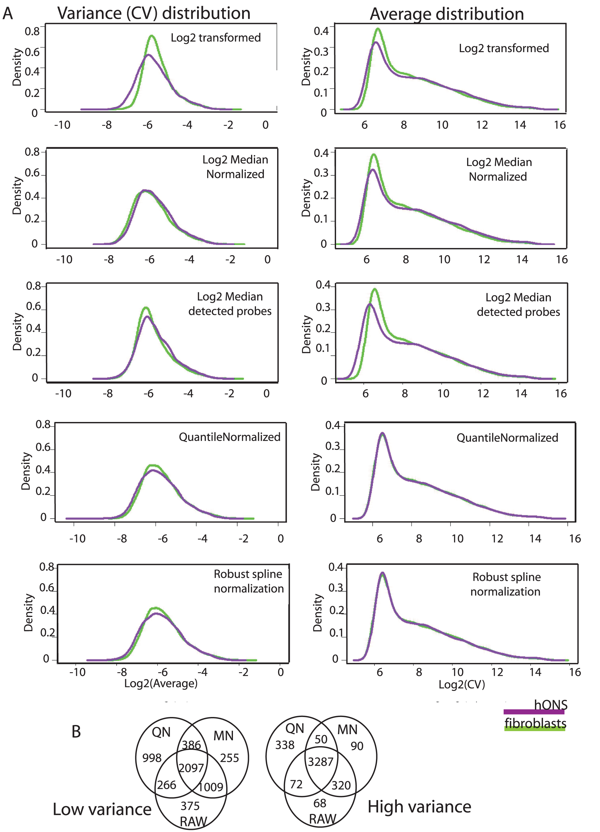 Expression variance is stable under different normalization strategies.
