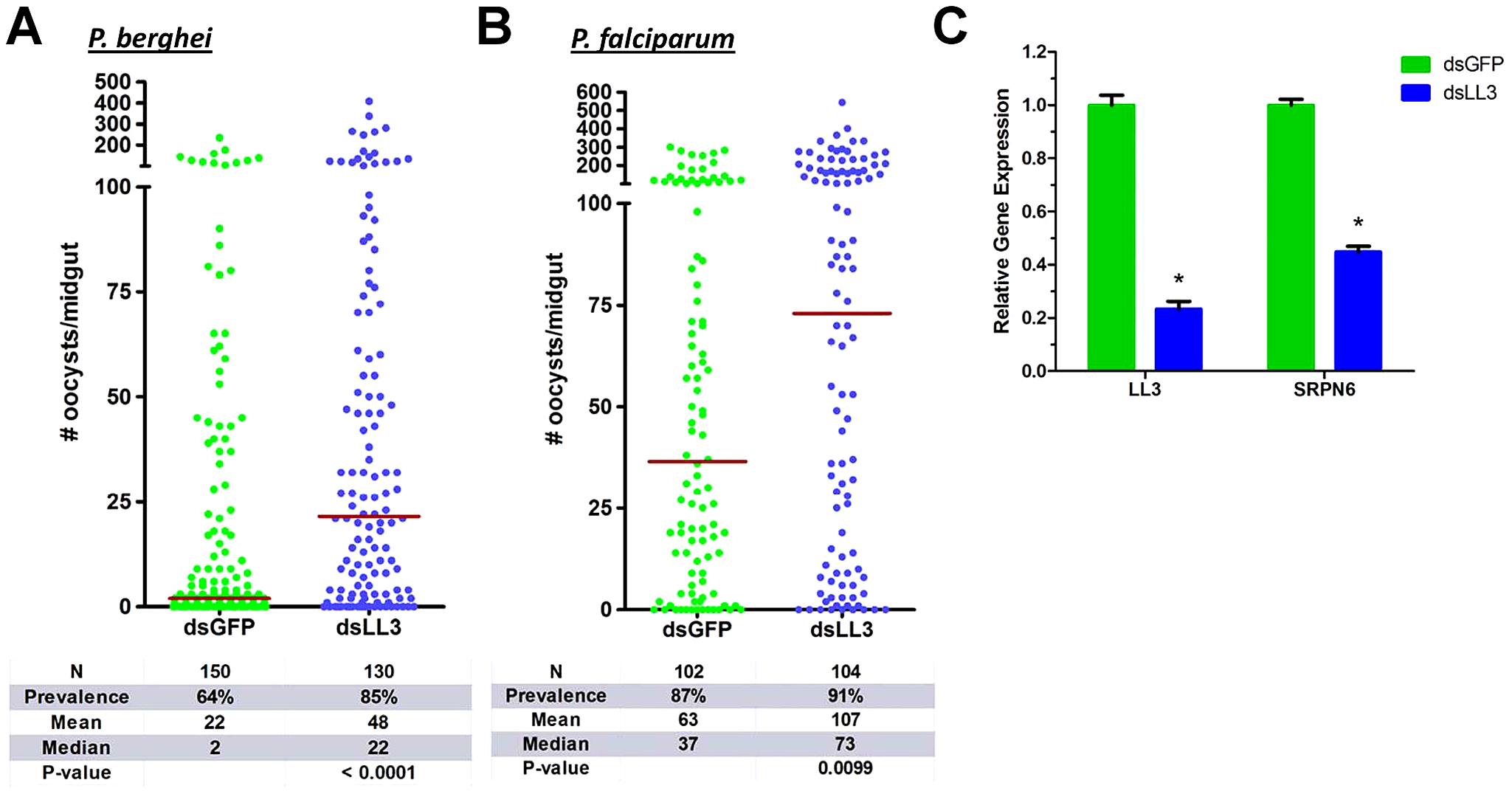 <i>Plasmodium</i> oocyst intensity increases in LL3 knockdown mosquitoes.