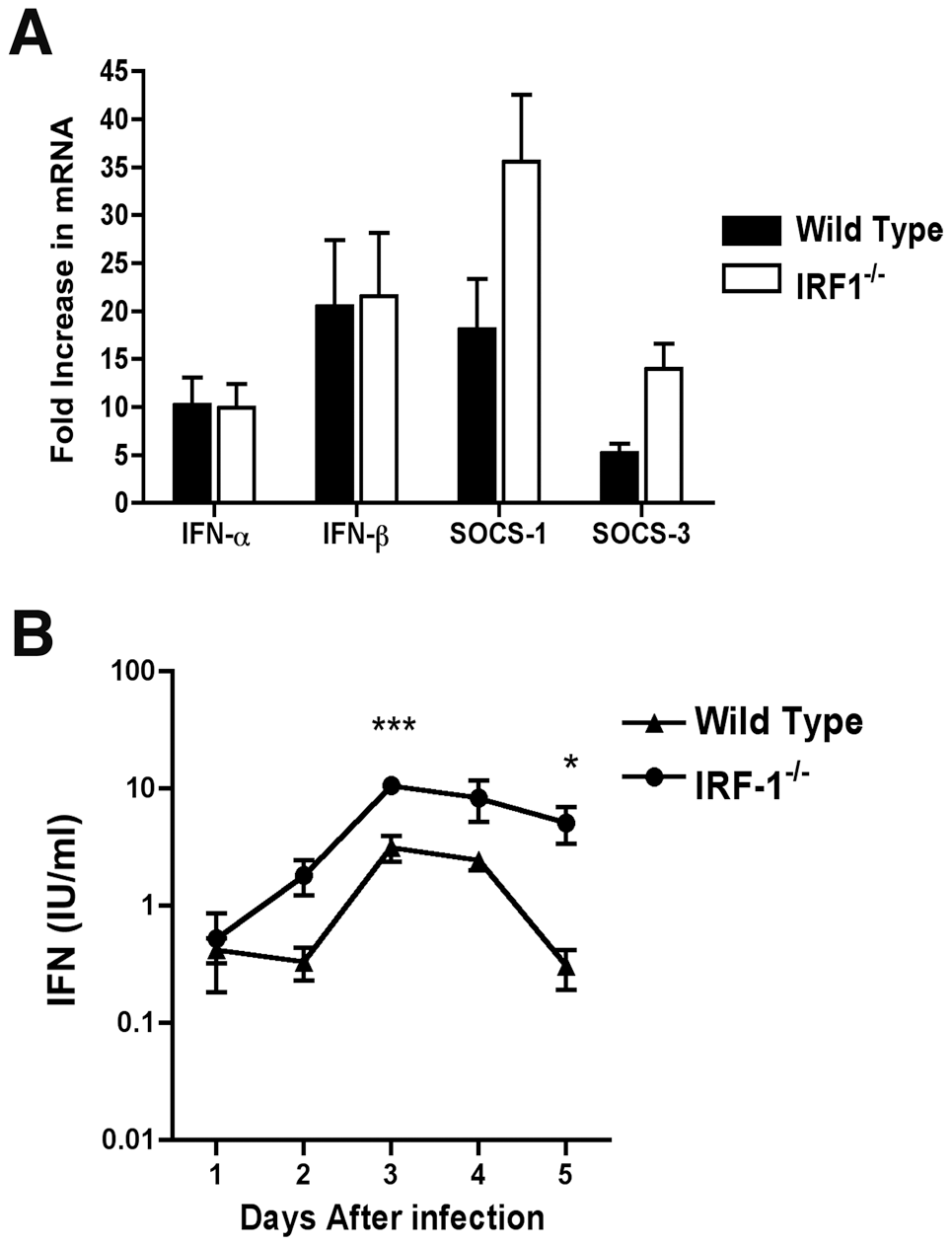 IFN-dependent responses in lymph node and serum of wild type and <i>IRF-1</i><sup>-/-</sup> mice infected with WNV.