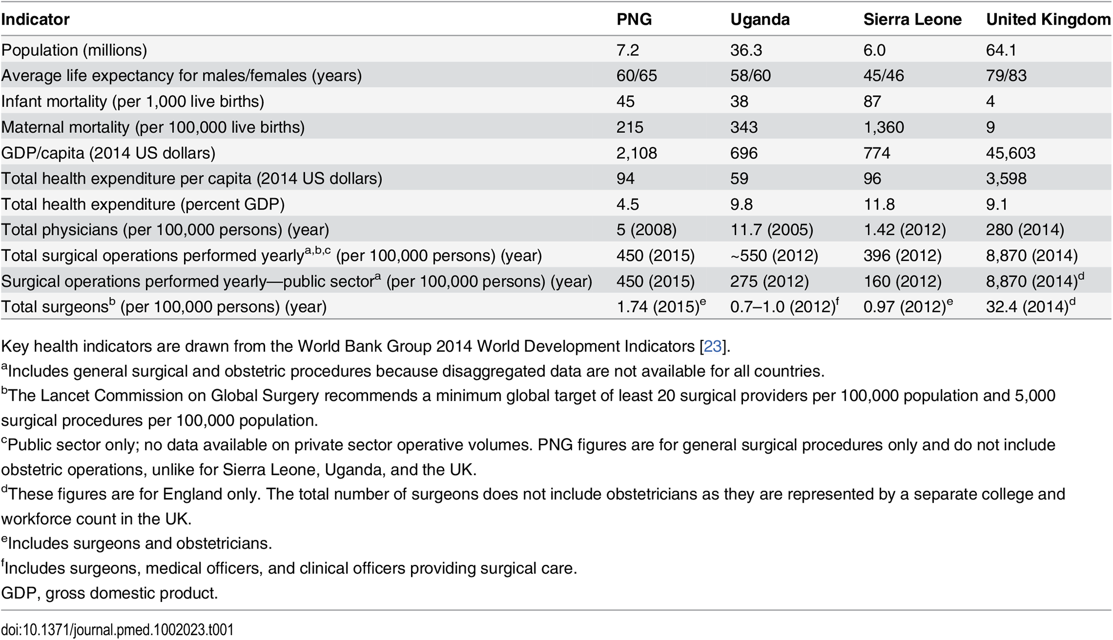 Key health and surgical indicators in the case countries and a high-income setting, for comparison.