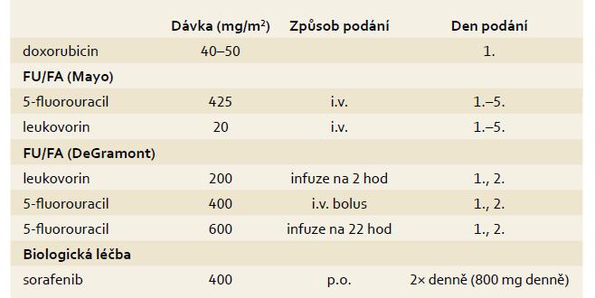 Onkologická systémová léčba HCC. Tab. 4. HCC systemic therapy.