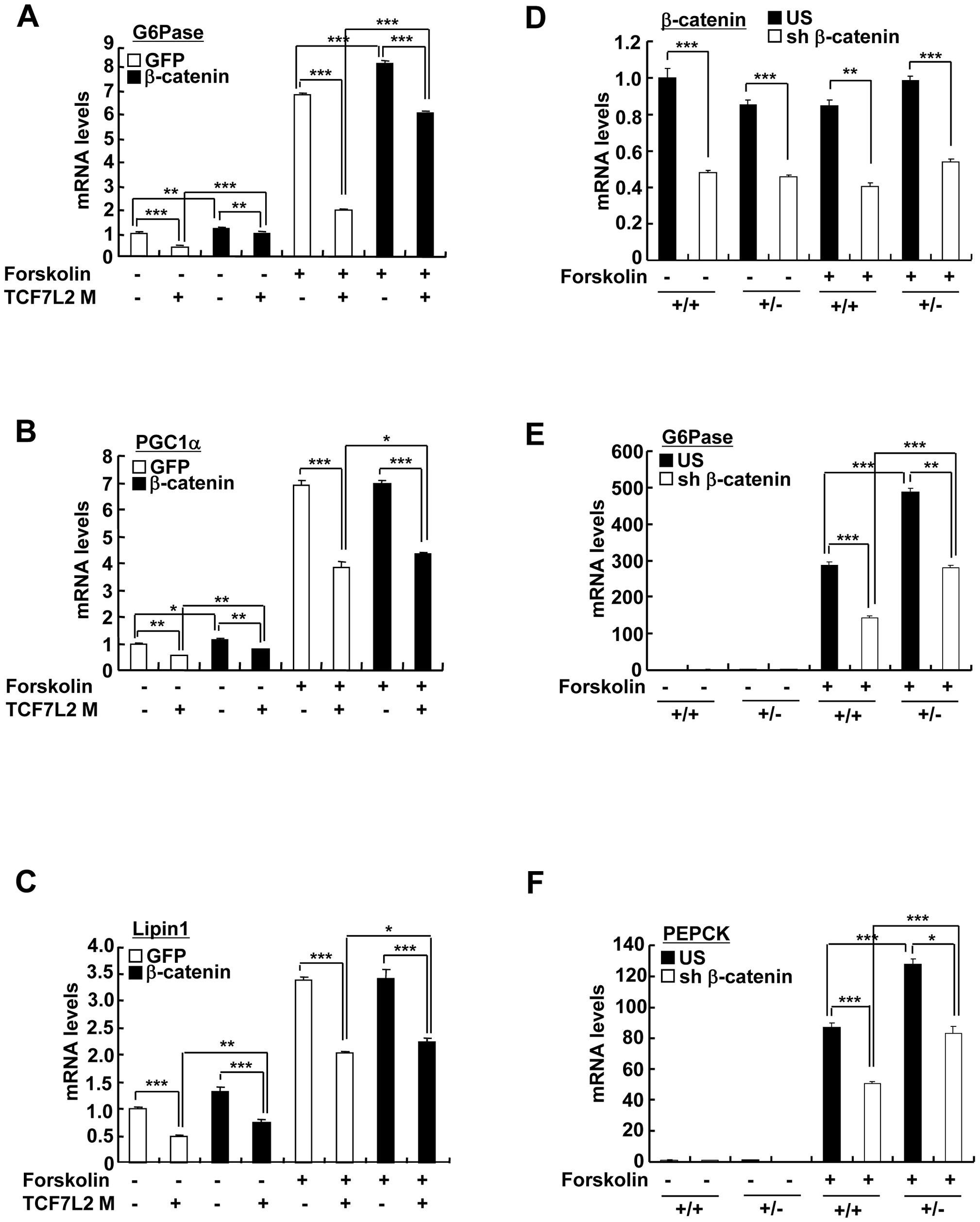 TCF7L2 does not require β-catenin for the regulation of hepatic glucose metabolism.