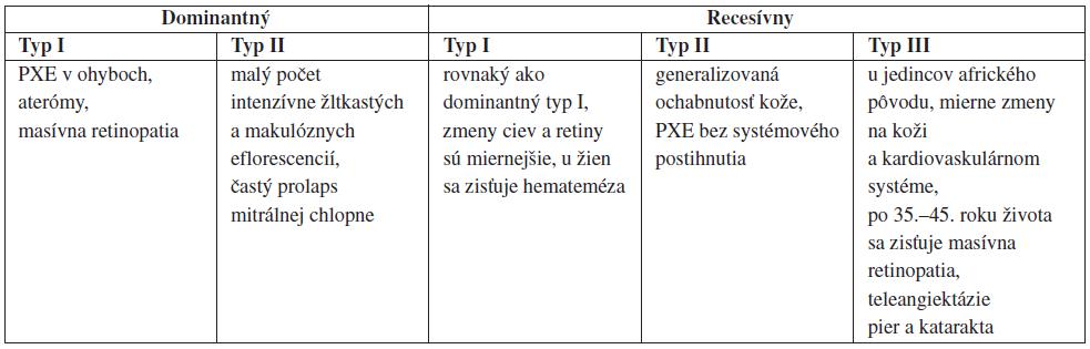 Genetické typy PXE