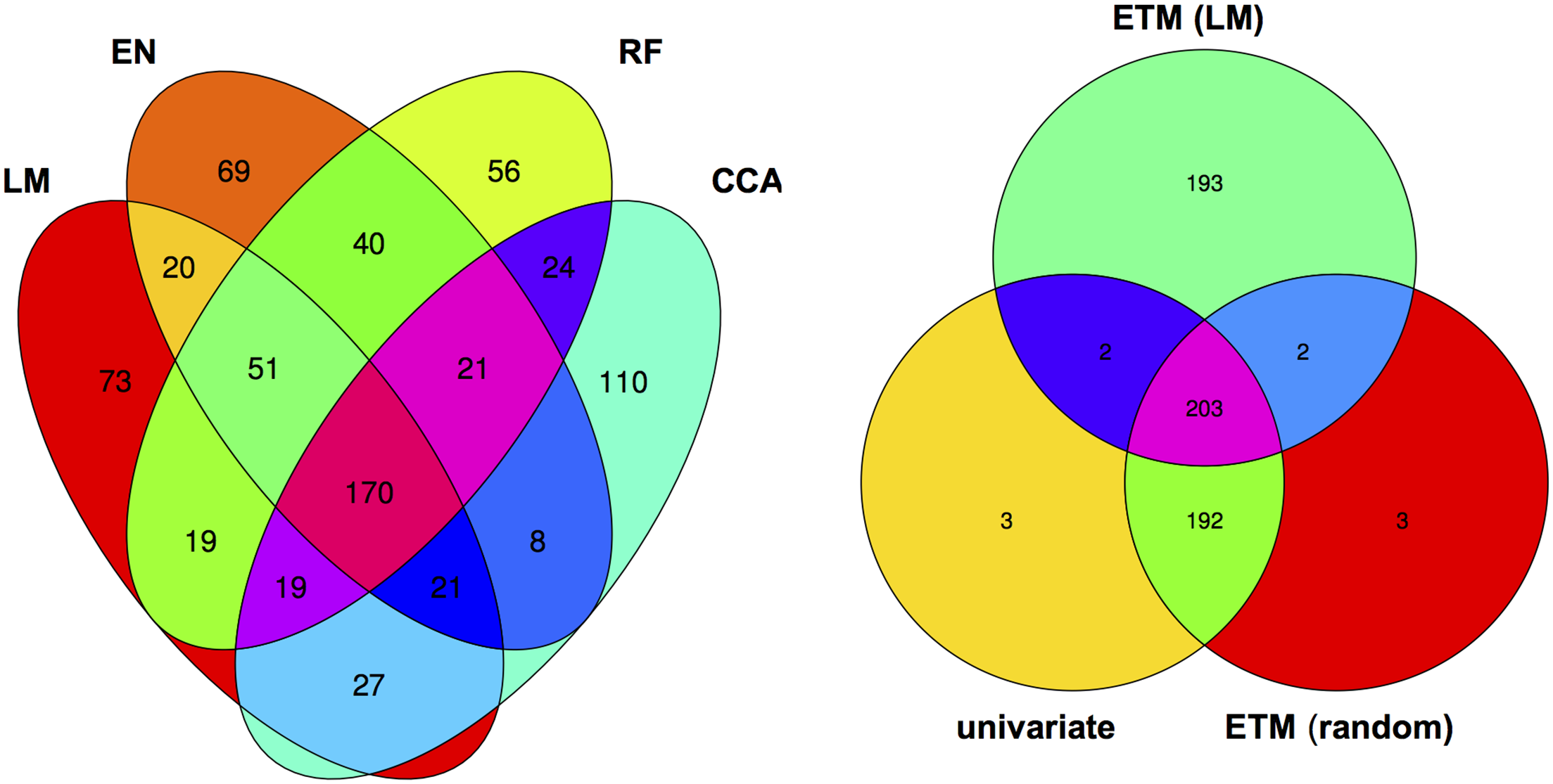 Venn diagram of the top 400 candidate genes.